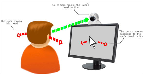diagram-of-how-webcam-mouse-works
