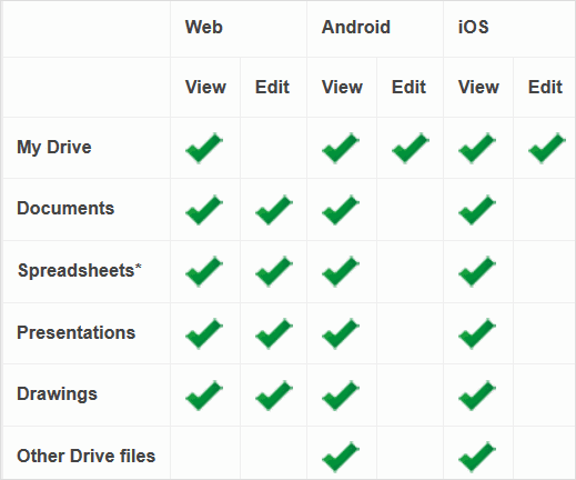what-is-viewable-offline-in-google-sheets