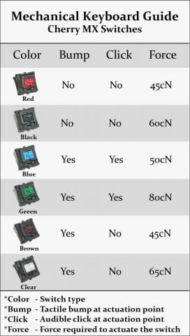 cherry-mx-mechanical-switch-chart