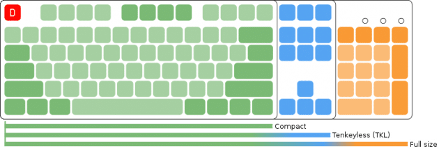 keyboards-by-size