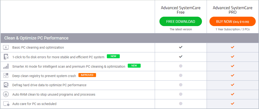 Pricing of Advanced SystemCare