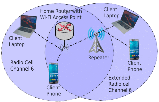 Repeater - access point - access point vs extender