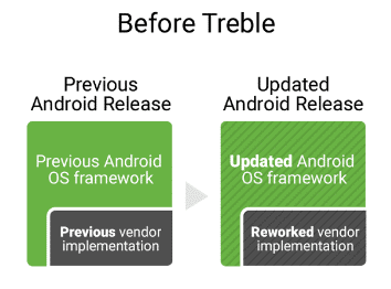 android-oreo-guide-project-treble1.png