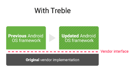 android-oreo-guide-project-treble2.png