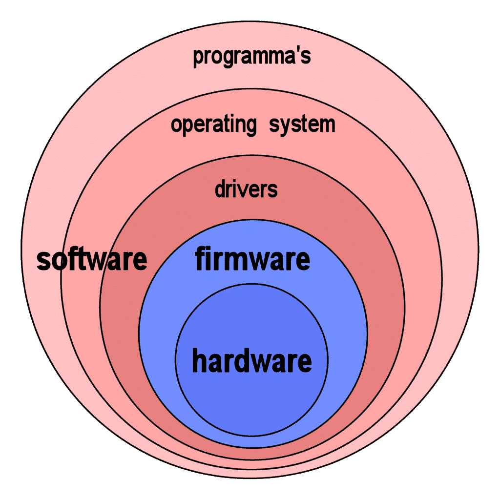 a driver is hardware firmware software adware