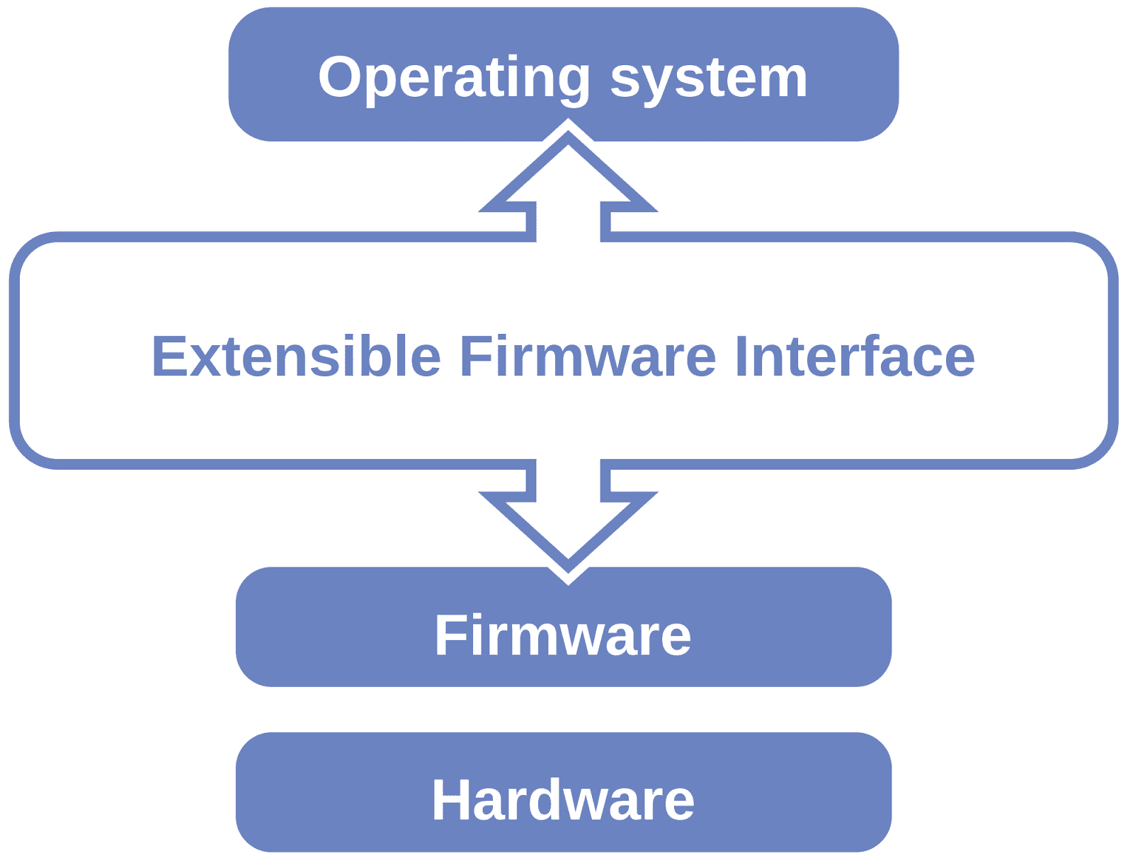 how firmware update works