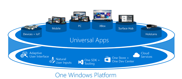 one-windows-platform