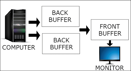 triple-buffering-vsync-off