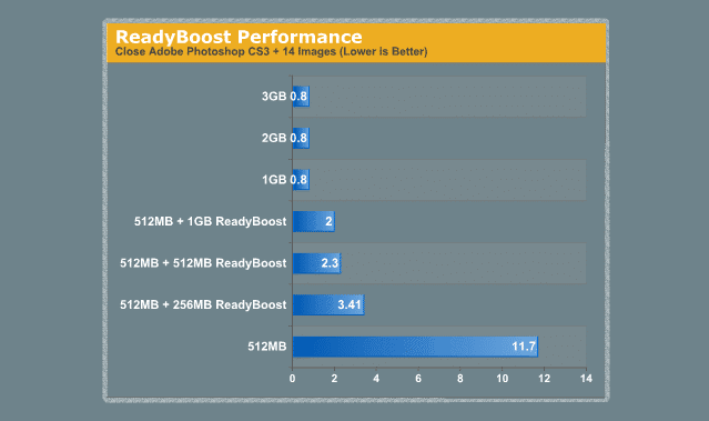 windows-readyboost-performance