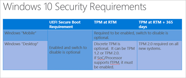windows-10-security-requirements