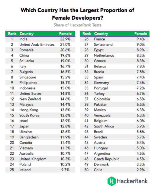top-countries-female-coders