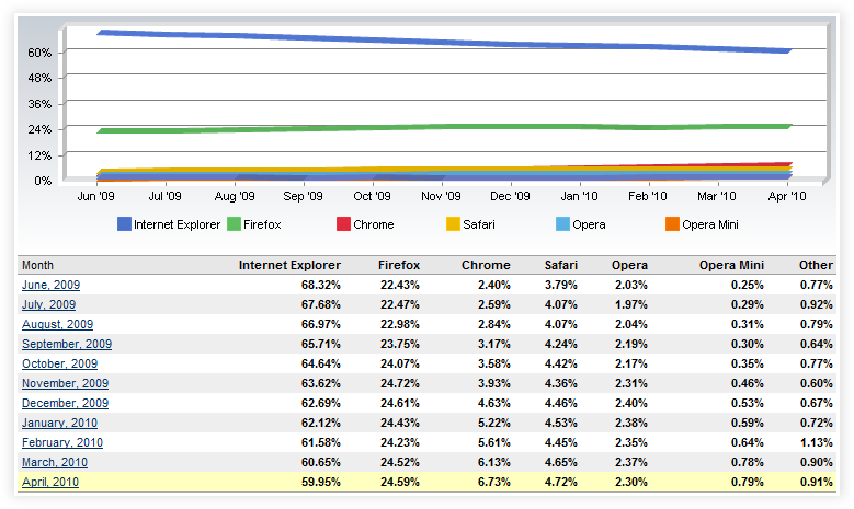 Browser Market Share for IE-Firefox-Chrome