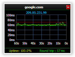 Network Response of Google via Meta Ping