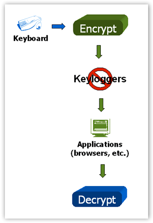 How KeyScrambler Works - © TechNorms