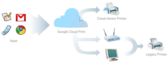 Google Cloud Print for Legacy Printers
