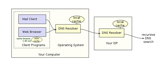 how dns works for you