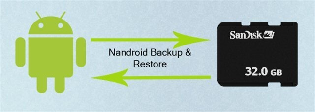 Nandroid Backup and Restore